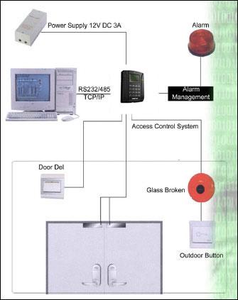 Mesin Absensi Sidik Jari - Mesin Absensi Fingerprint - Akses Kontrol