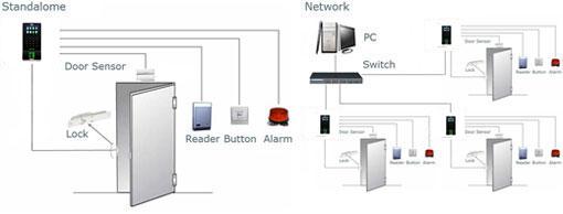 mesin absensi sidik jari - mesin absensi fingerprint - akses kontrol pintu
